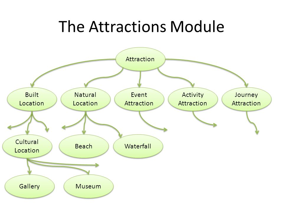 The Attractions Module