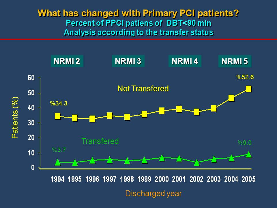 What has changed with Primary PCI patients