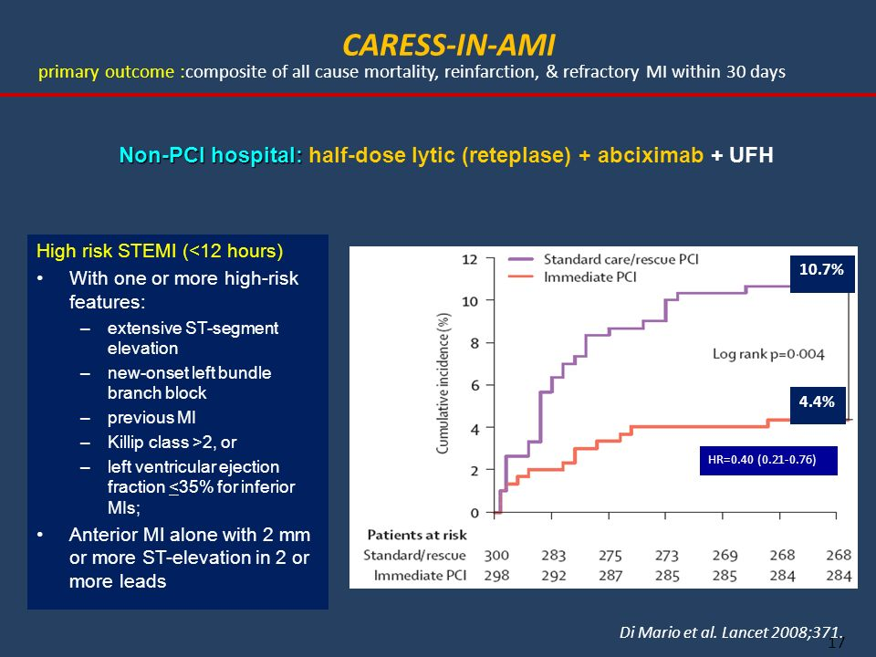 CARESS-IN-AMI primary outcome :composite of all cause mortality, reinfarction, & refractory MI within 30 days.