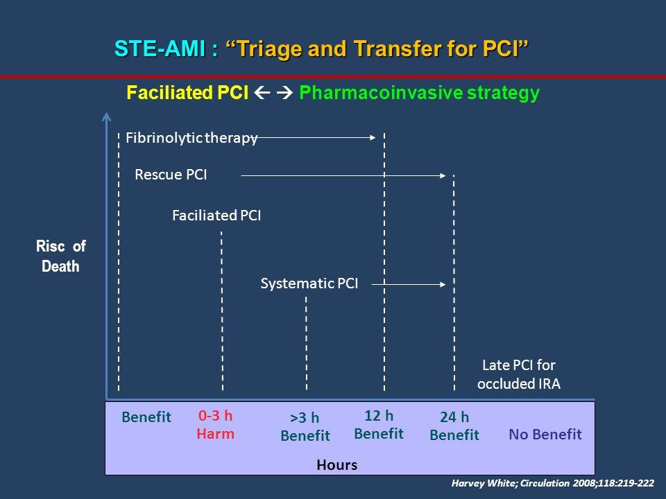 Faciliated PCI   Pharmacoinvasive strategy