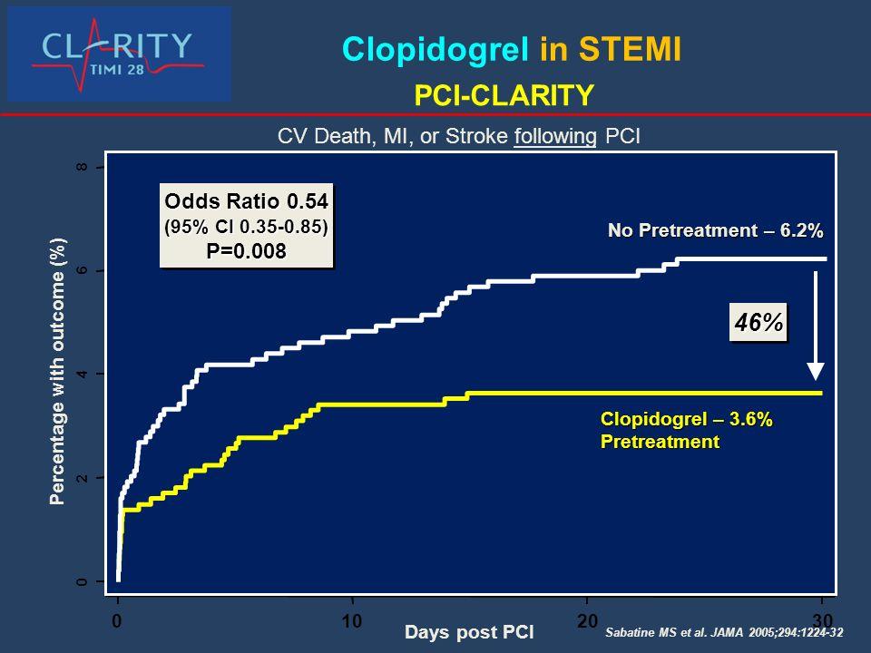 CV Death, MI, or Stroke following PCI