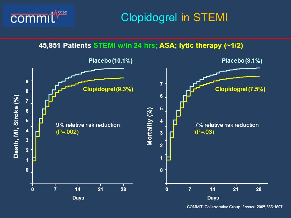45,851 Patients STEMI w/in 24 hrs; ASA; lytic therapy (~1/2)