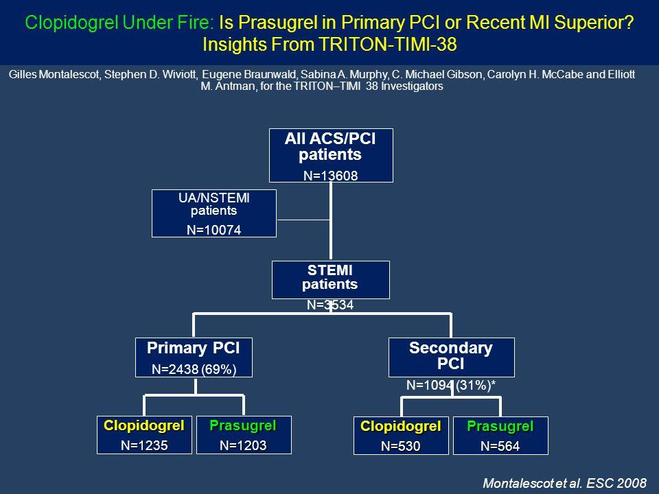 Clopidogrel Under Fire: Is Prasugrel in Primary PCI or Recent MI Superior Insights From TRITON-TIMI-38