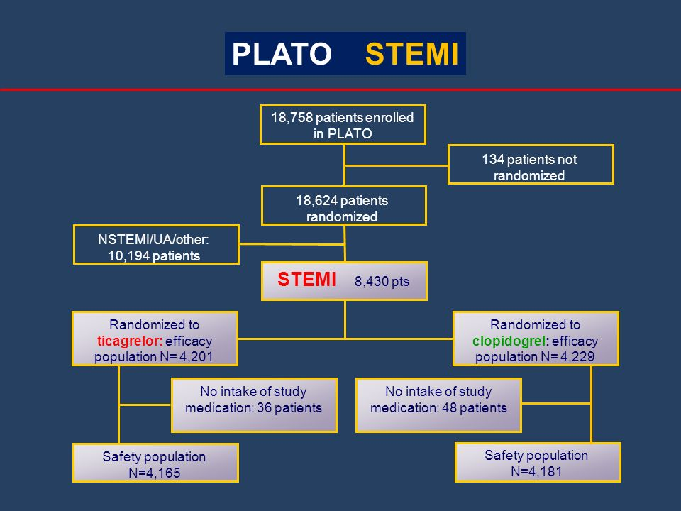 PLATO STEMI STEMI 8,430 pts 18,758 patients enrolled in PLATO