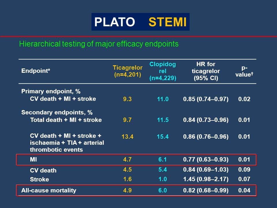 PLATO STEMI Hierarchical testing of major efficacy endpoints Endpoint*