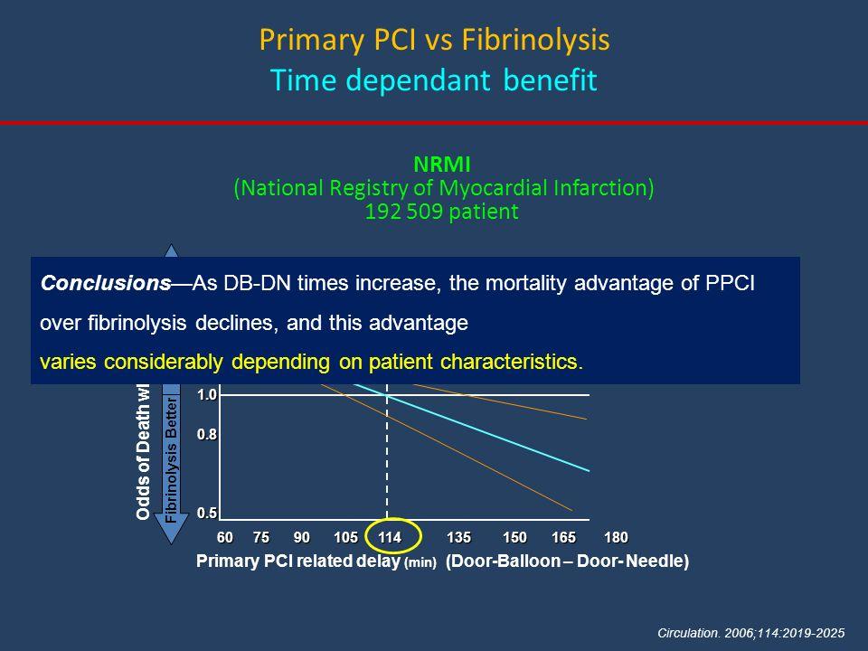 Primary PCI vs Fibrinolysis Time dependant benefit