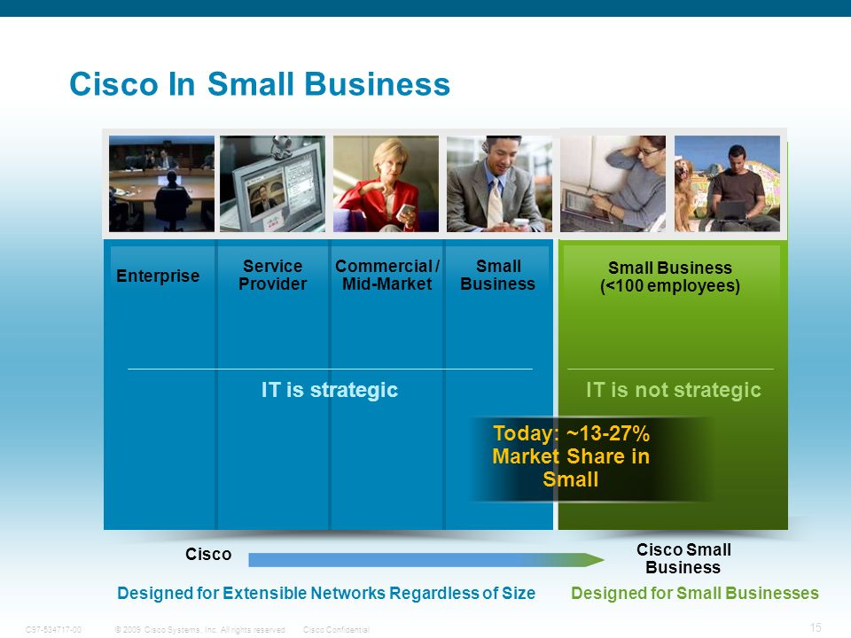 Cisco In Small Business