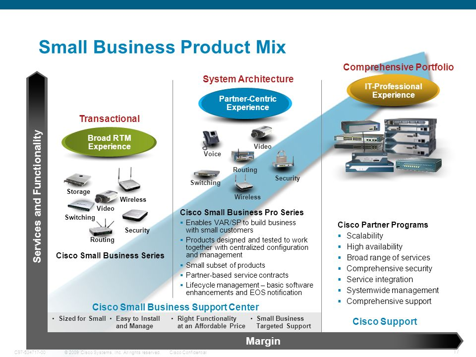 Small Business Product Mix