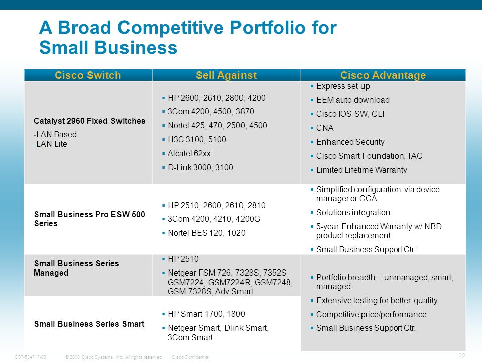 A Broad Competitive Portfolio for Small Business