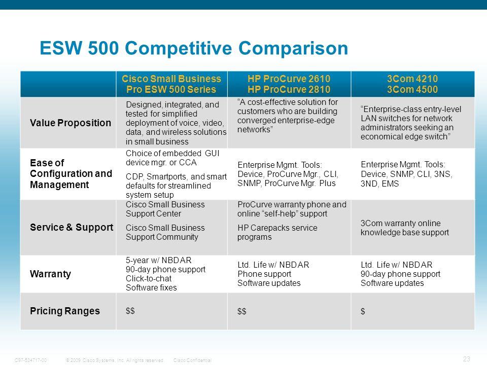 ESW 500 Competitive Comparison