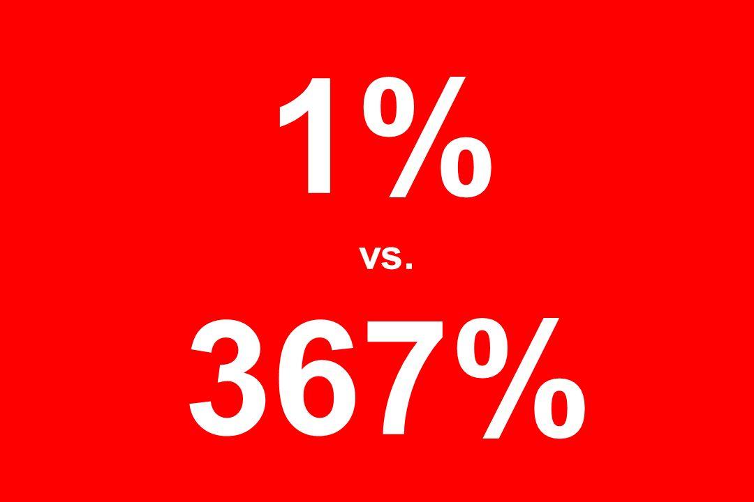 1% vs. 367%