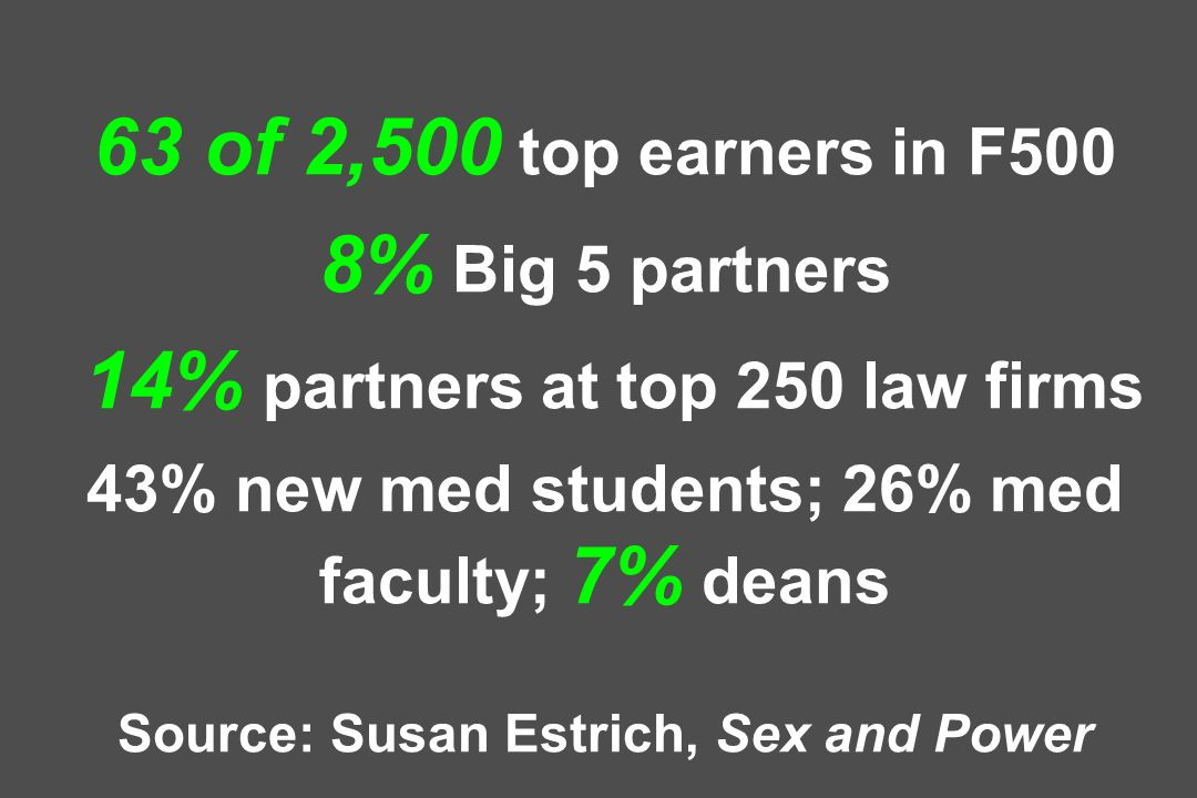 63 of 2,500 top earners in F500 8% Big 5 partners 14% partners at top 250 law firms 43% new med students; 26% med faculty; 7% deans Source: Susan Estrich, Sex and Power