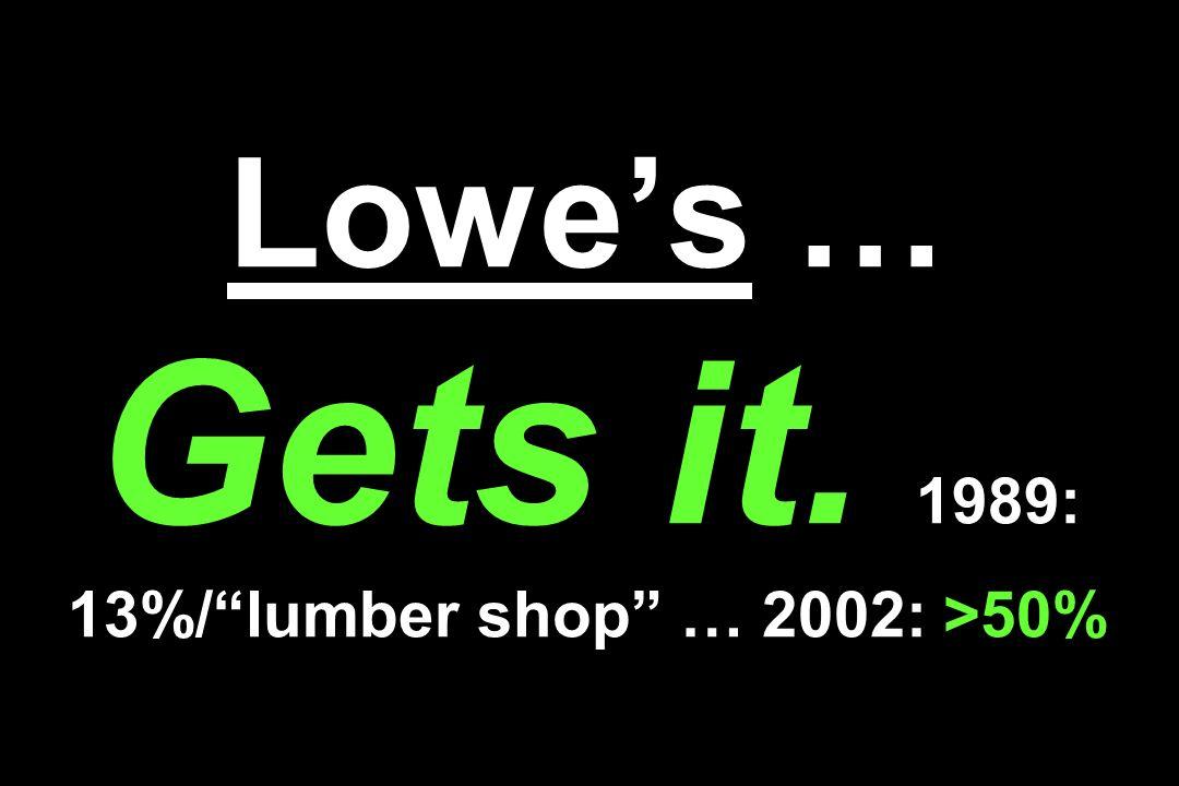 Lowe's … Gets it. 1989: 13%/ lumber shop … 2002: >50%