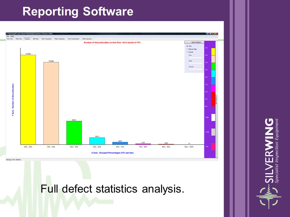 Full defect statistics analysis.