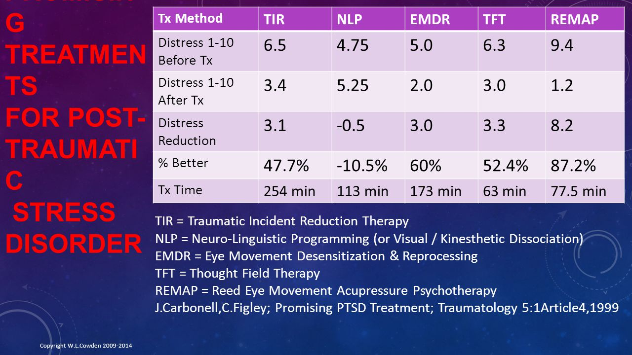 Promising Treatments for Post- Traumatic Stress disorder