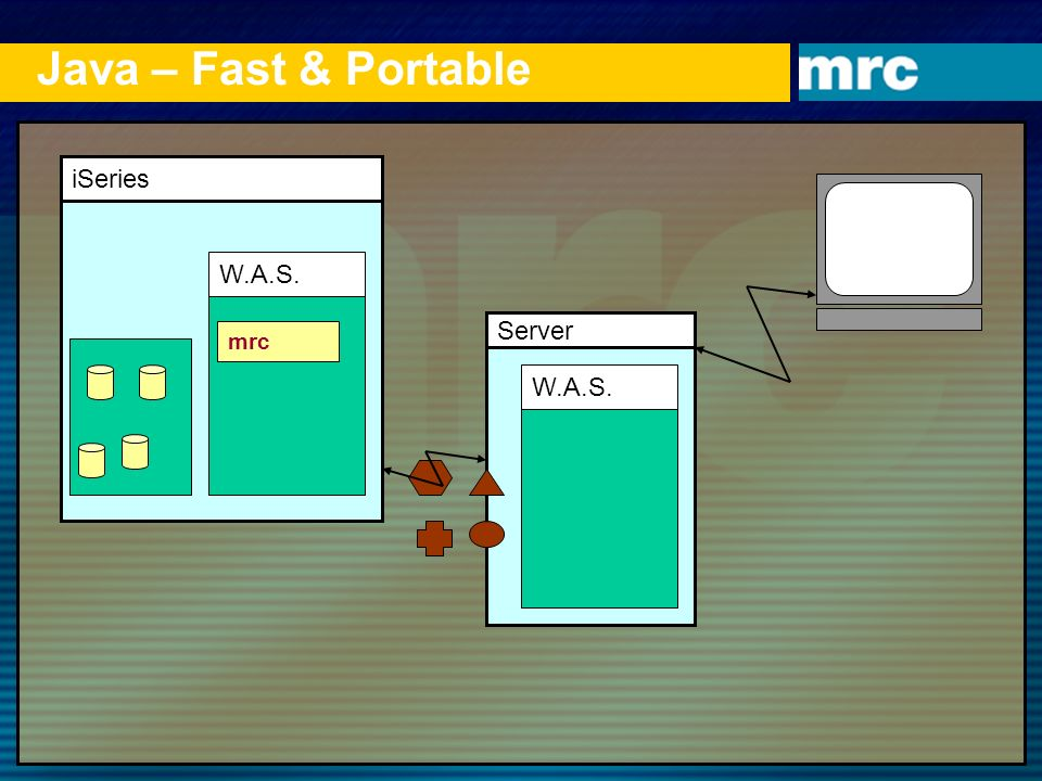 Java – Fast & Portable iSeries W.A.S. Server mrc W.A.S. 1 1