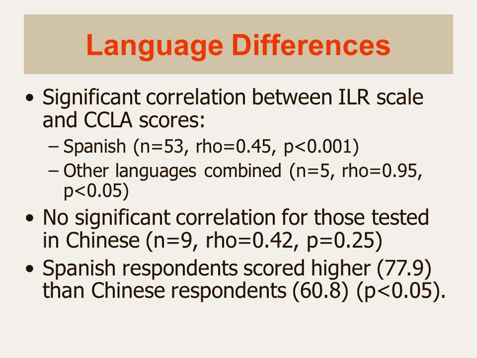 Language Differences Significant correlation between ILR scale and CCLA scores: Spanish (n=53, rho=0.45, p<0.001)