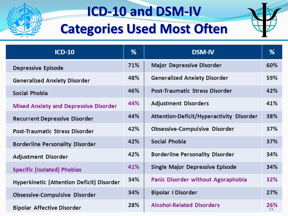Generalized Anxiety Disorder Icd 10