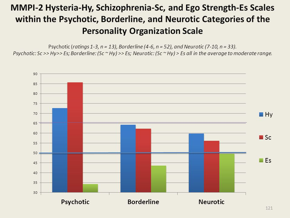 MMPI-2 Hysteria-Hy, Schizophrenia-Sc, and Ego Strength-Es Scales within the Psychotic, Borderline, and Neurotic Categories of the Personality Organization Scale