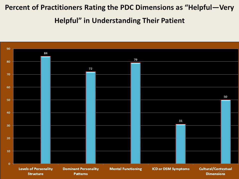 Percent of Practitioners Rating the PDC Dimensions as Helpful—Very Helpful in Understanding Their Patient