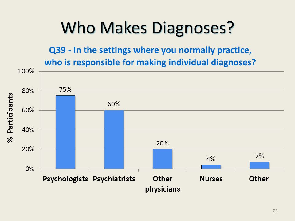 Who Makes Diagnoses % Participants