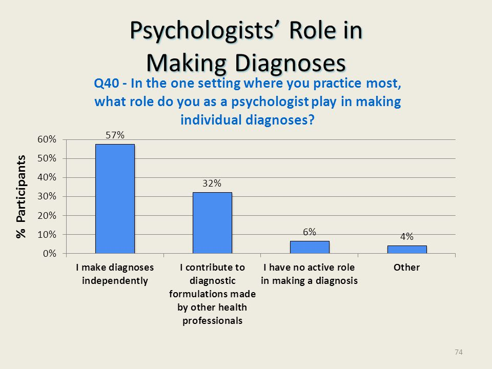 Psychologists' Role in Making Diagnoses
