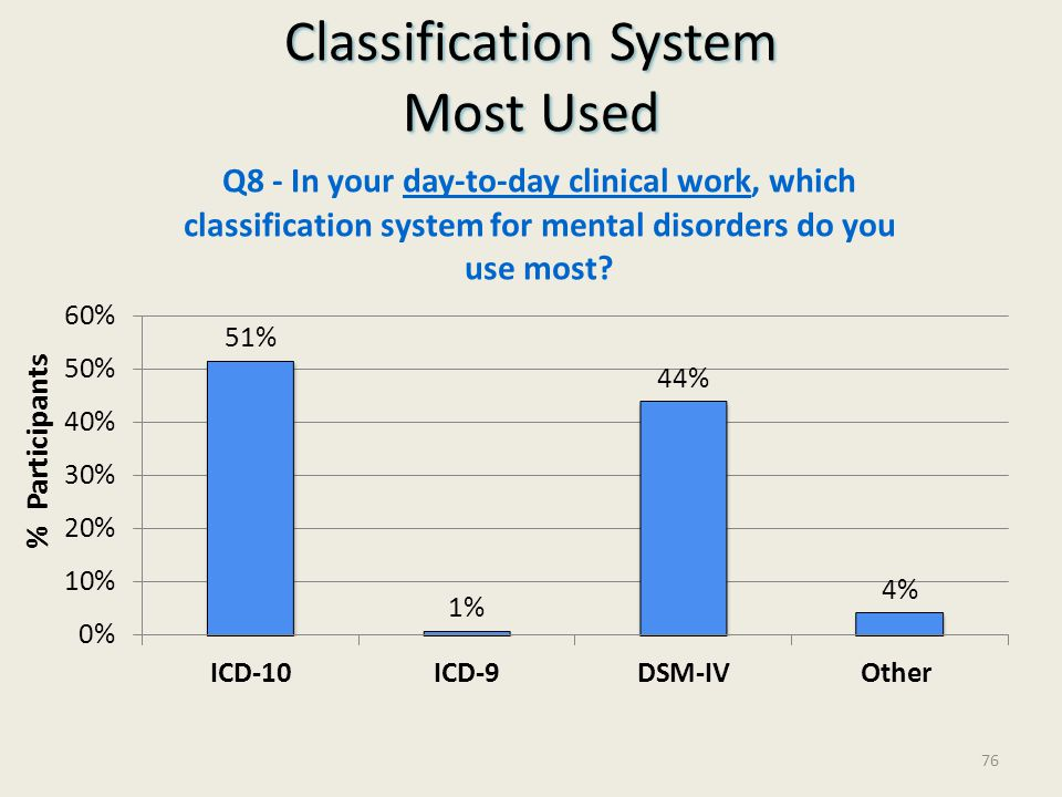 Classification System Most Used