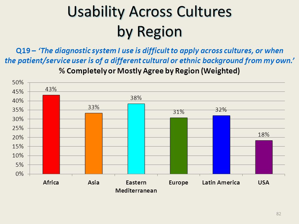 Usability Across Cultures by Region
