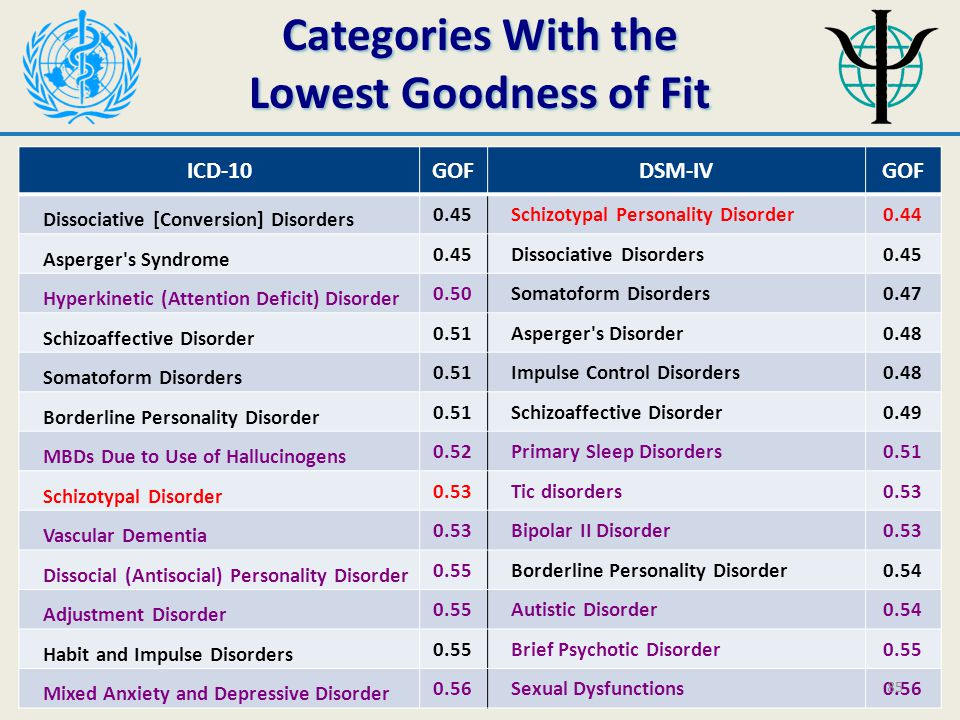 Categories With the Lowest Goodness of Fit