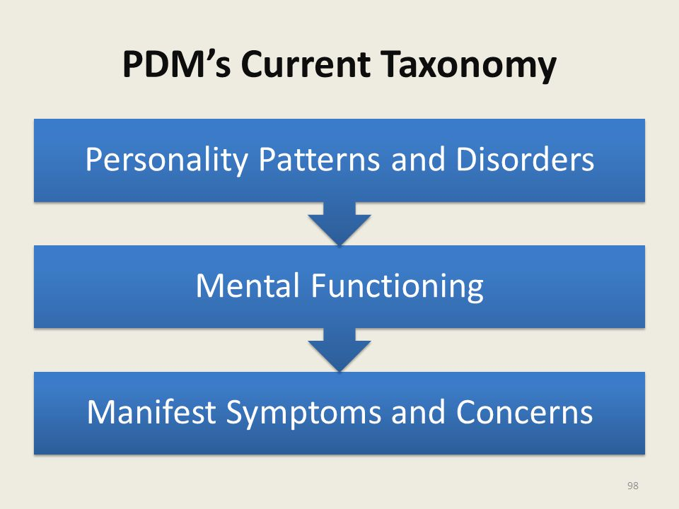 PDM's Current Taxonomy