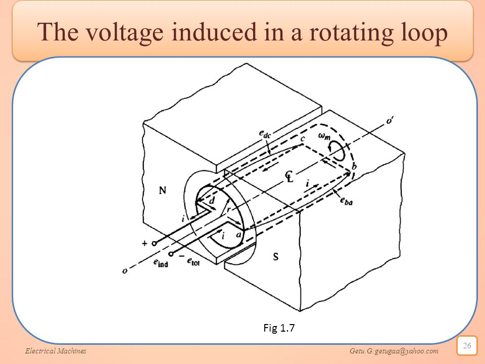The voltage induced in a rotating loop