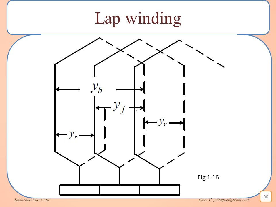 Lap winding Fig 1.16.