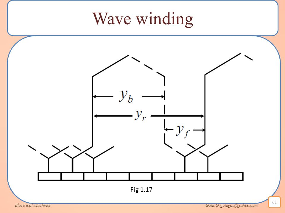 Wave winding Fig 1.17.
