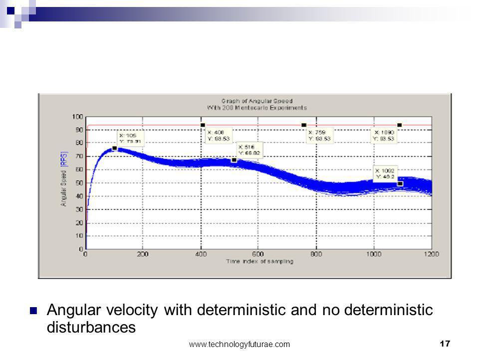 Angular velocity with deterministic and no deterministic disturbances