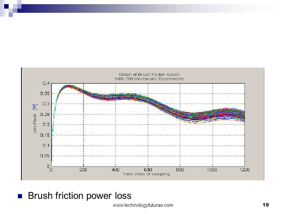 Brush friction power loss