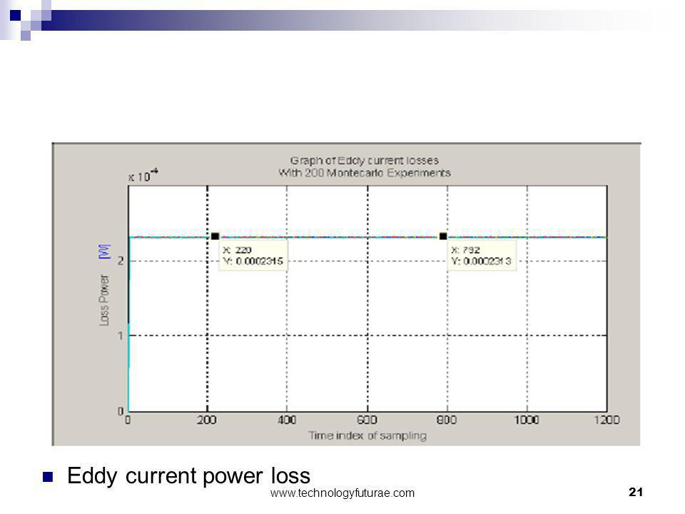 Eddy current power loss