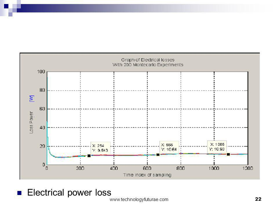 Electrical power loss www.technologyfuturae.com