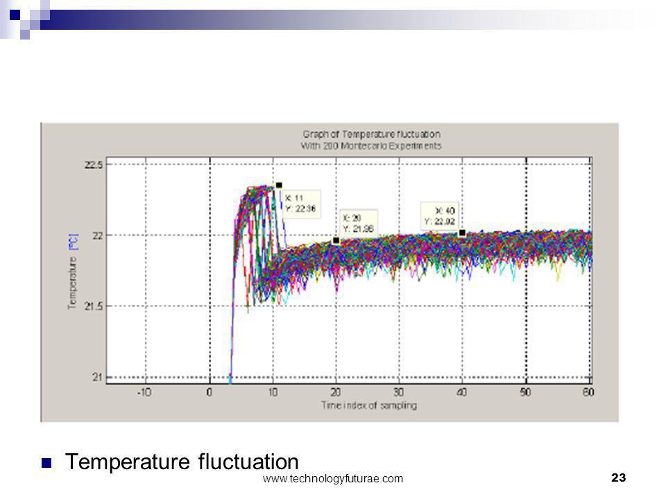 Temperature fluctuation