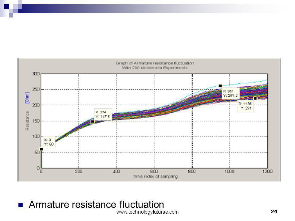 Armature resistance fluctuation