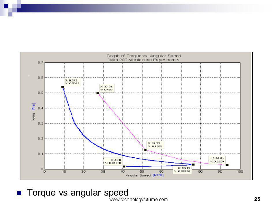 Torque vs angular speed