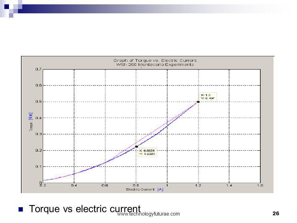 Torque vs electric current