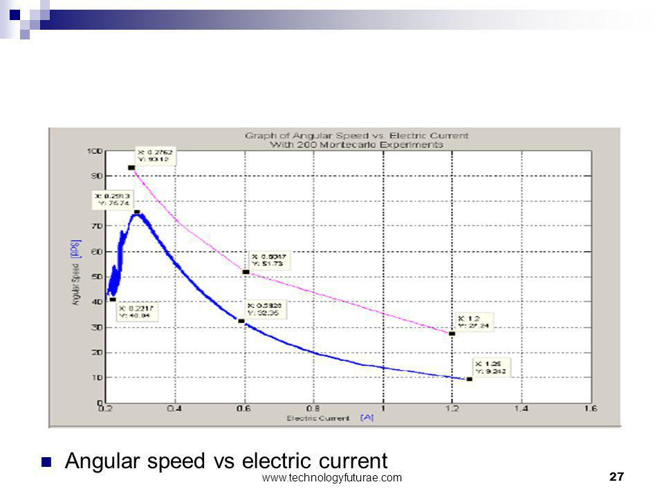 Angular speed vs electric current