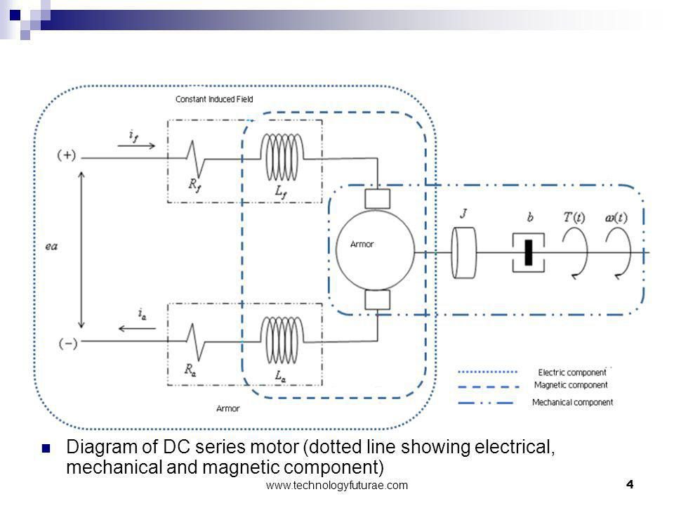 Diagram of DC series motor (dotted line showing electrical, mechanical and magnetic component)