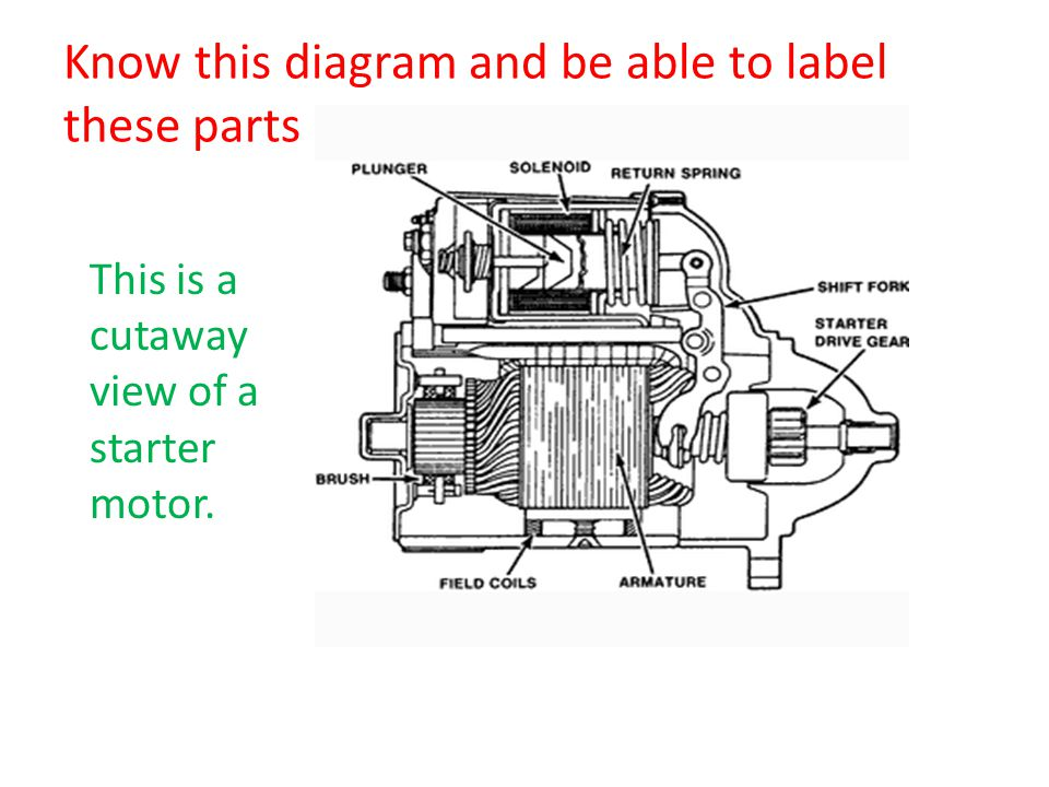 Know this diagram and be able to label these parts