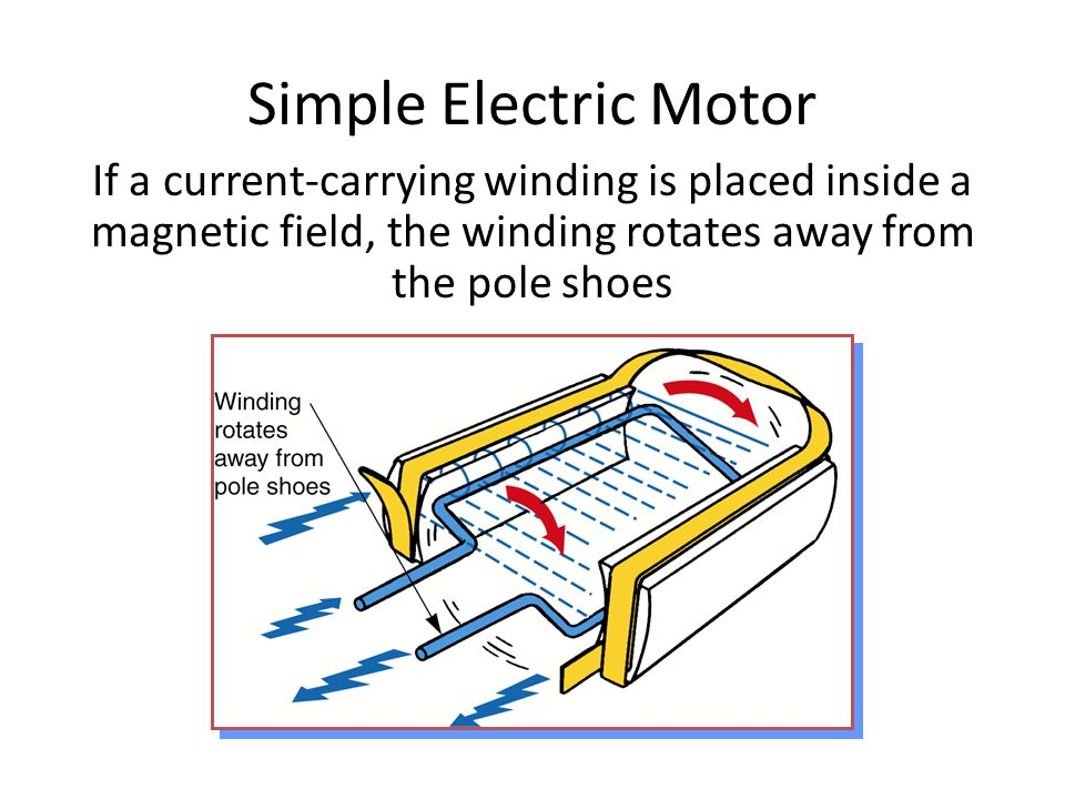 Simple Electric Motor If a current-carrying winding is placed inside a magnetic field, the winding rotates away from the pole shoes.