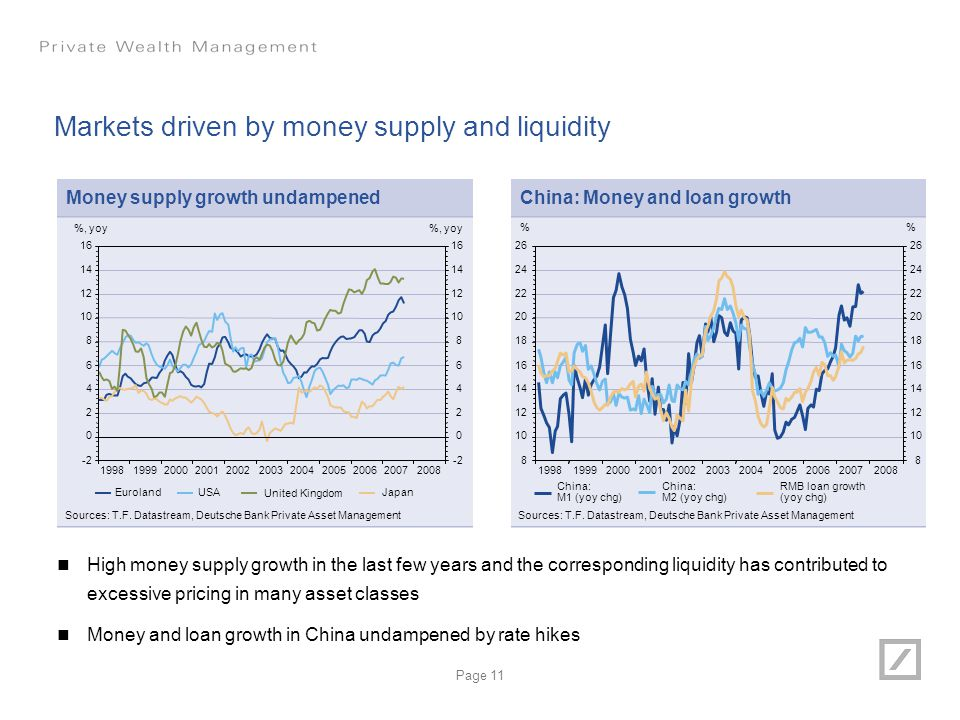 Markets driven by money supply and liquidity