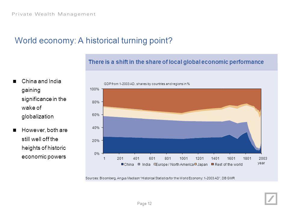 World economy: A historical turning point