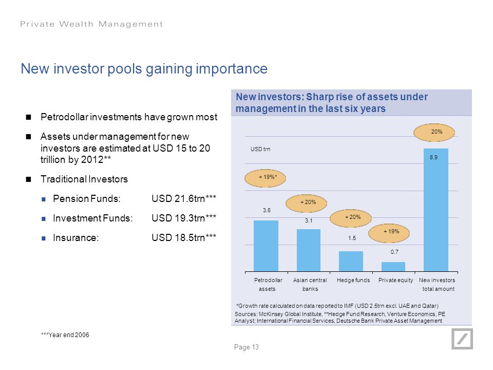 New investor pools gaining importance
