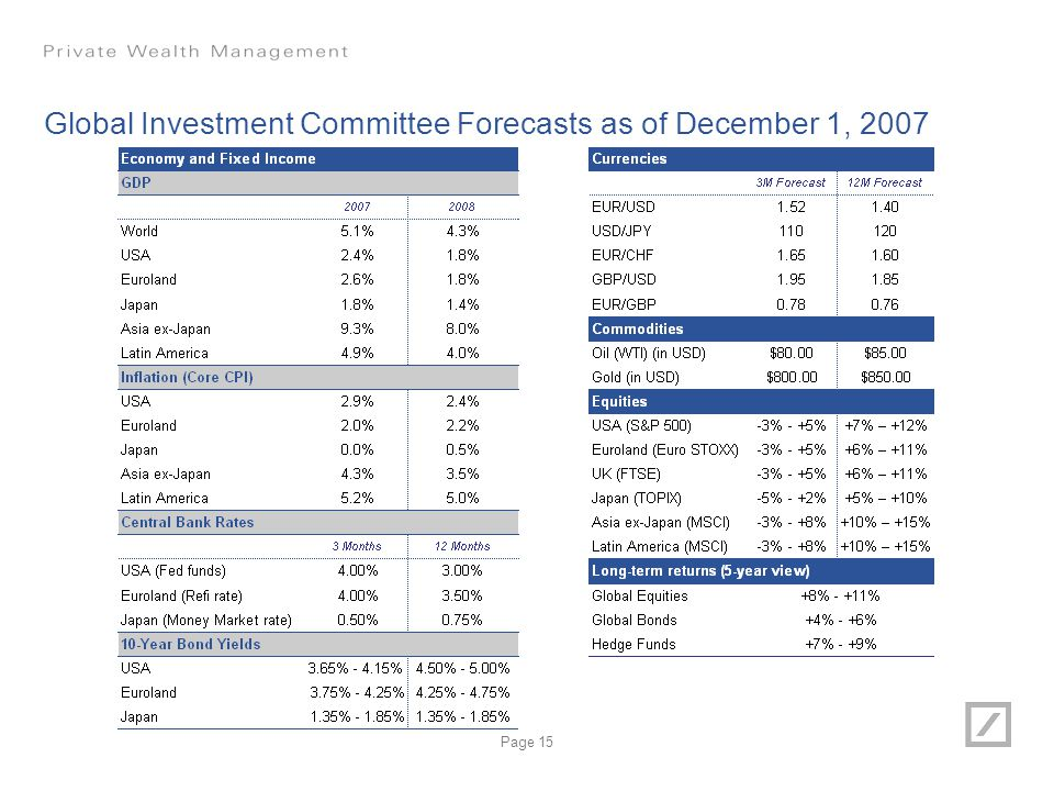 Global Investment Committee Forecasts as of December 1, 2007