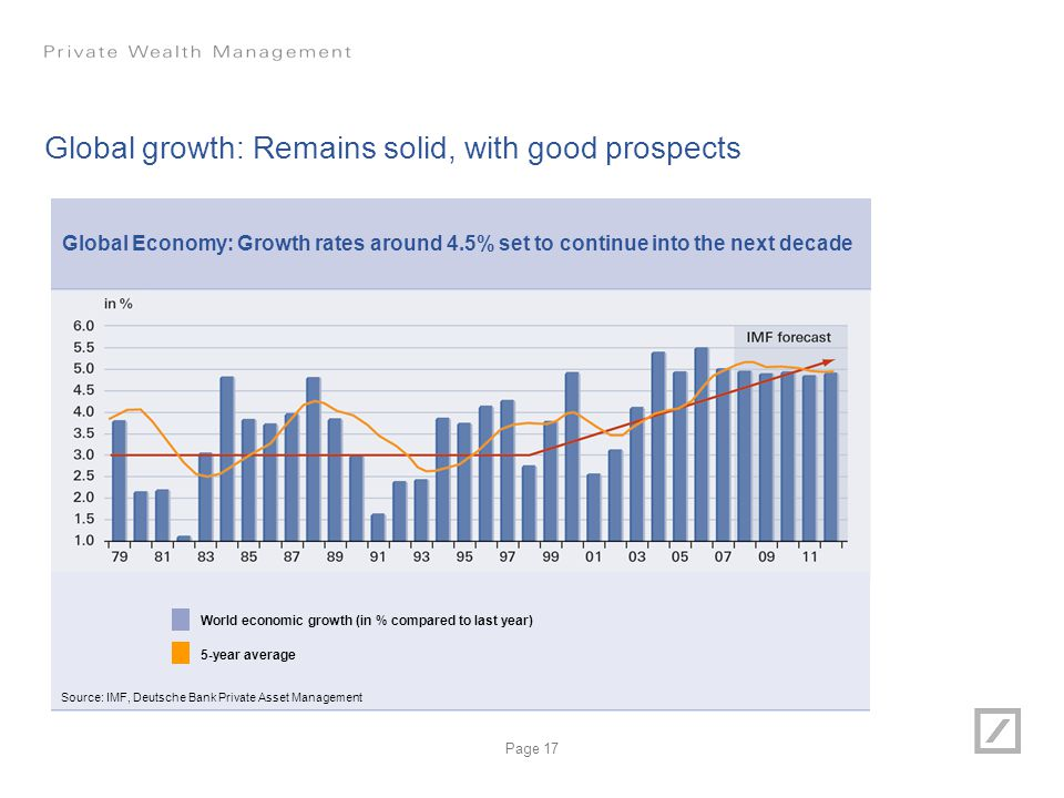 Global growth: Remains solid, with good prospects